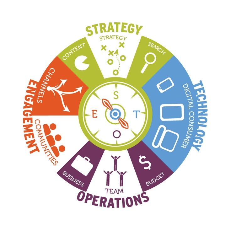 services infographic compass - Google Search UX Pinterest Compass - copy blueprint medicines analyst coverage