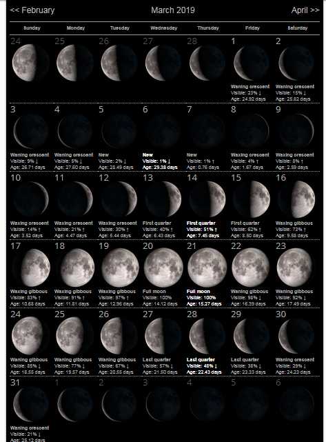 Lunar Moon Phases March 2019 Calendar March2019