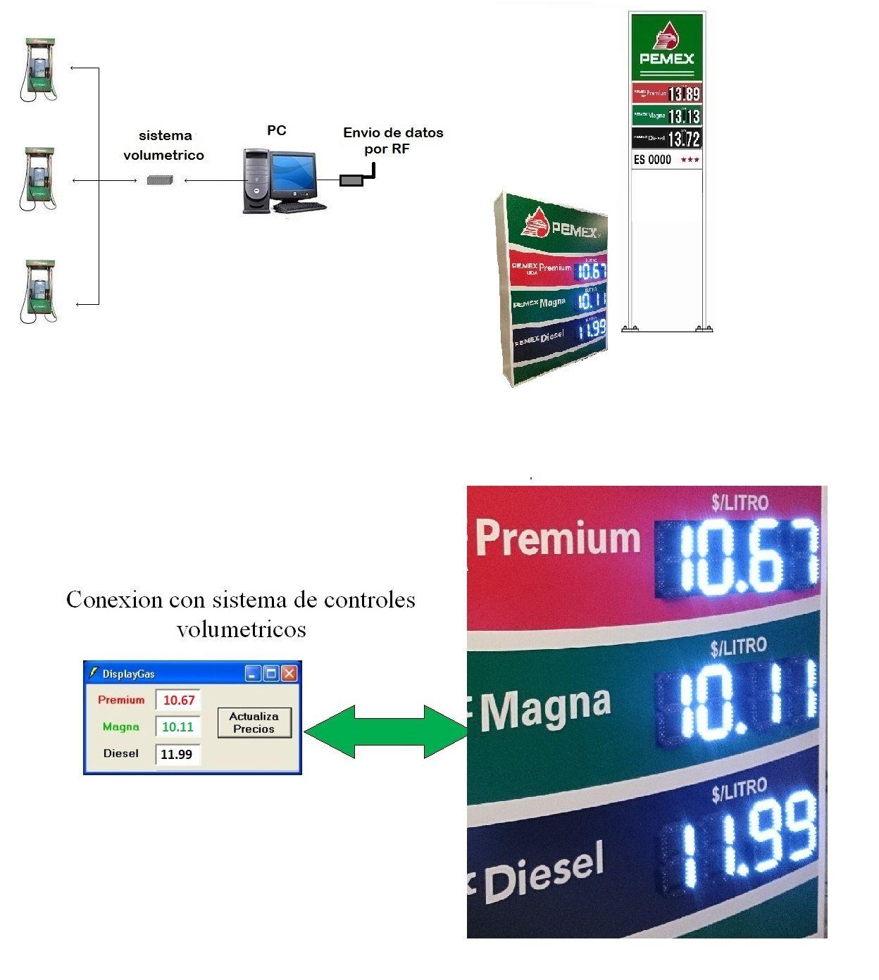 Display gas pantallas electronicas tableros led de precios - Precio de tableros ...