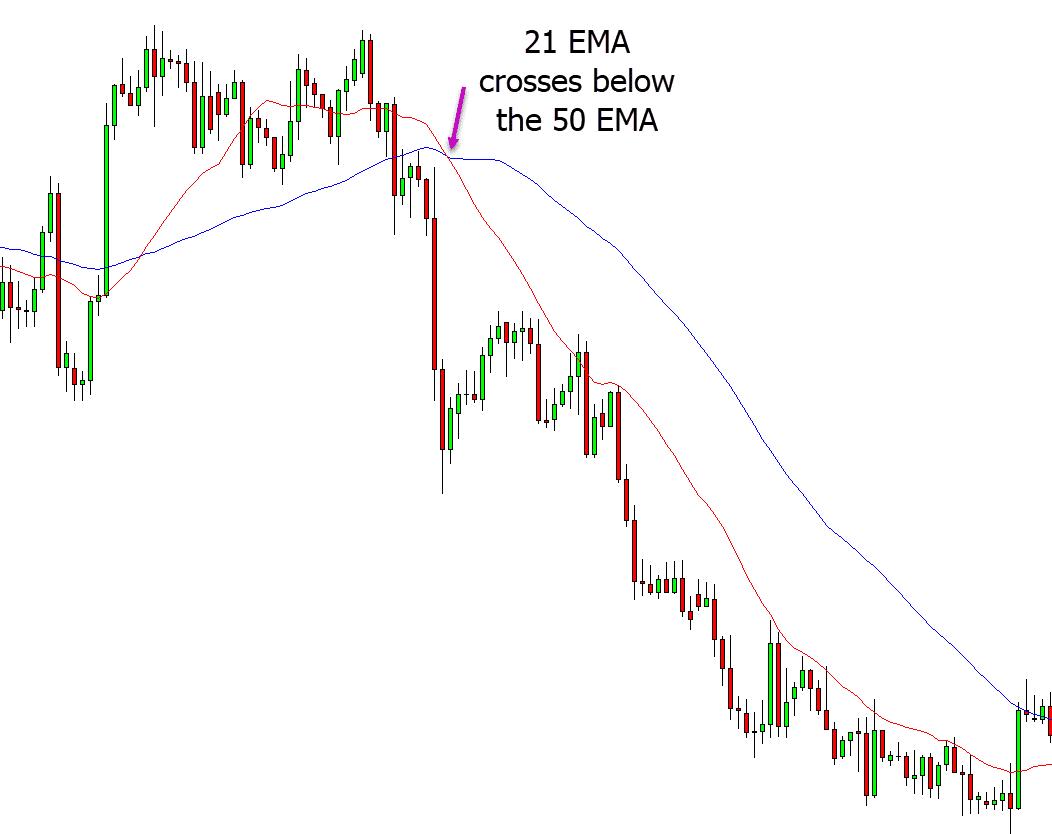best moving average for swing trading