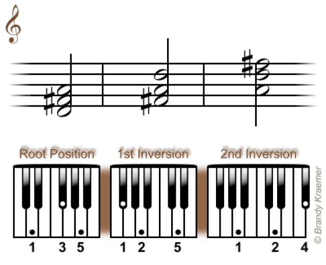 Learn The Easiest Chords For Piano Pianos