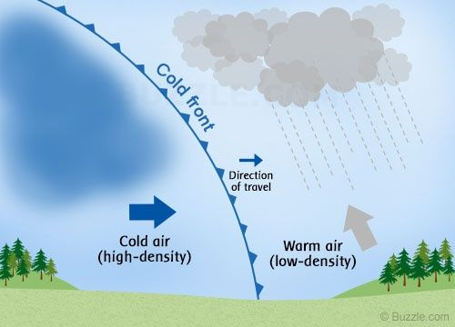 What is a Cold Front and How Does it Form? | Cold front
