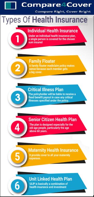 Health Insurance Compare Health Insurance Plan & Buy