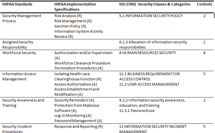 Mapping Hipaa To Iso 27002 Healthcare Pinterest