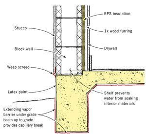 Image Result For Stucco Wall Assembly Code California Stucco Walls Concrete Wall Stucco
