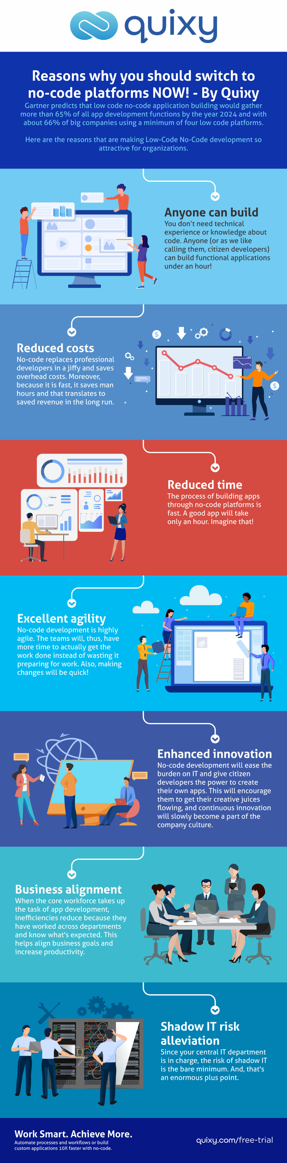 Infographic Benefits Of No Code Platforms Quixy Infographic Coding Work Culture