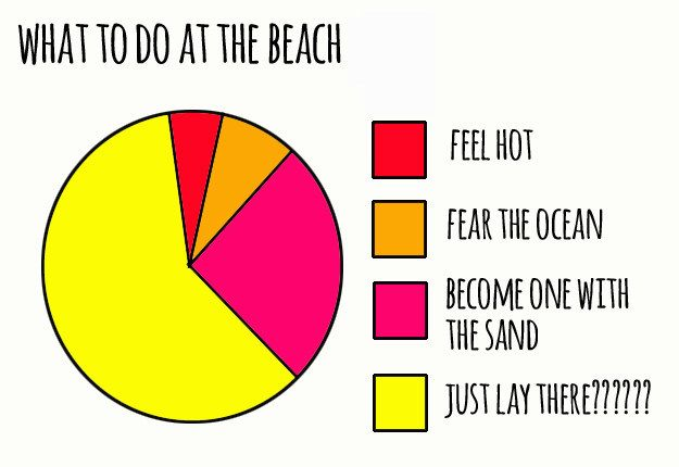What EXACTLY are you supposed to be doing at the beach?