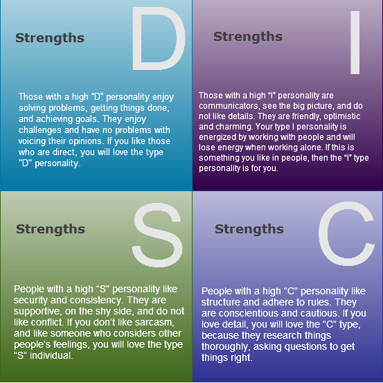 There are strengths and weaknesses in all these personalities 584f3c72f
