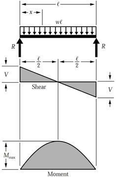 Superb Shear Force Bending Moment Diagram For Uniformly Distributed Load Wiring 101 Ouplipimpapsstreekradiomeanderfmnl
