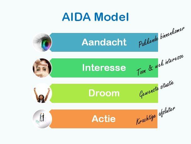 Het AIDA model gebruiken voor je sollicitaties: cv en
