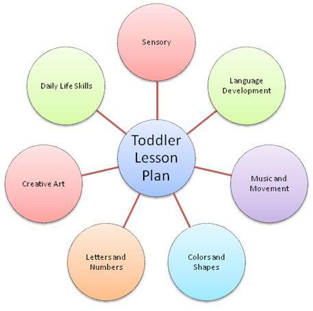 Webbing For Lesson Plans In Preschool  Toddler Lesson Plans
