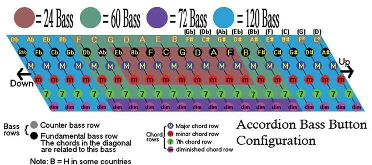 Accordian Bass Chart Keninamas
