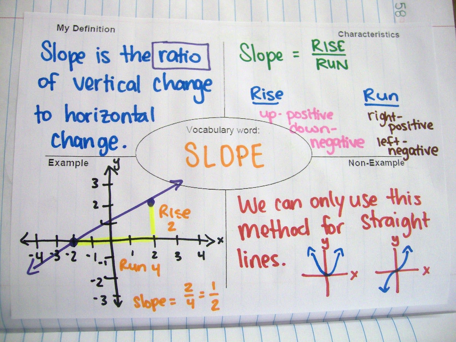 Isn Page For Slope Math Love Algebra 1 Interactive