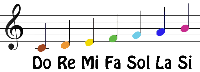 Si Piano Notes Do Do Mi Fa Re Sol La