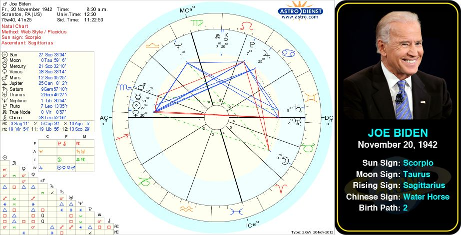 Joe Bidens Birth Chart Joseph Robinette Joe Biden Jr Is The
