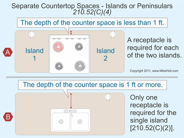 The Code Doesn T Require More Than One Receptacle Outlet In An Island Or Peninsular Countertop Space Regardless Of The Leng Coding Receptacles Electrical Code