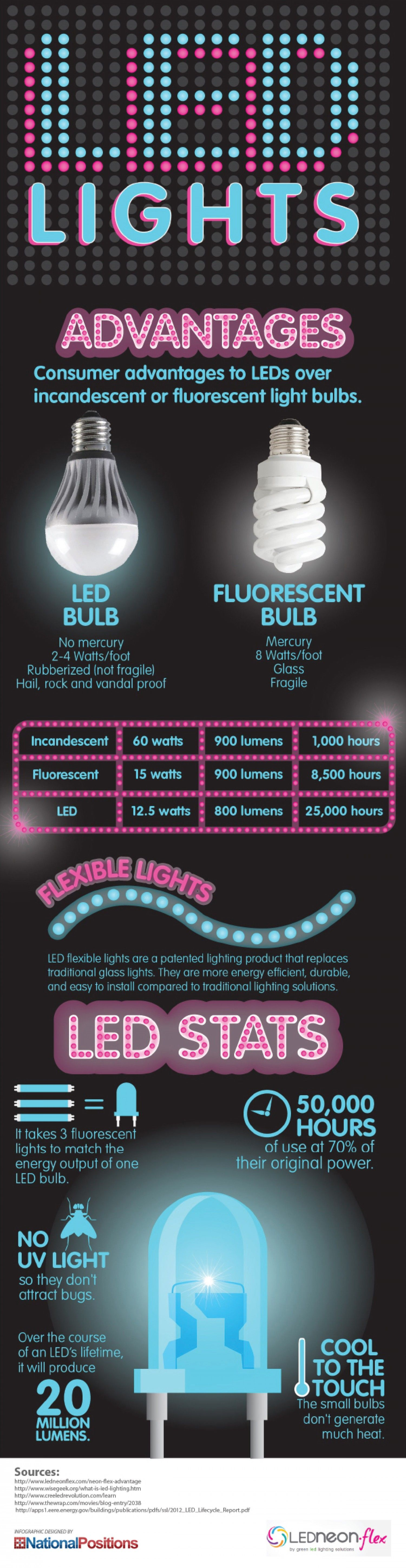 Led Lighting And Statistics Infographic Infographics In