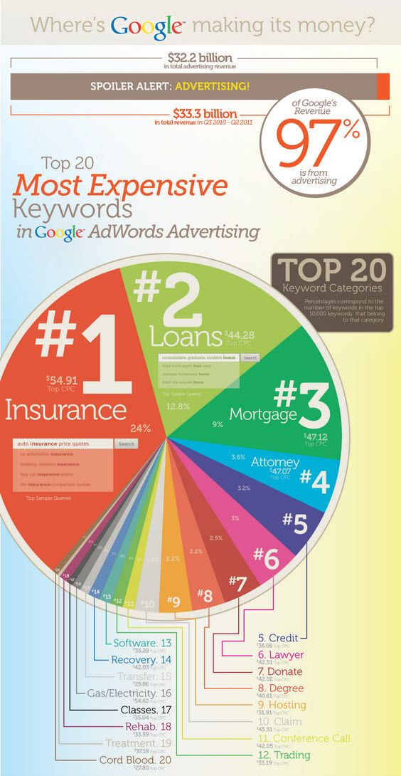 Top 20 Most Expensive Keywords Lower Cpcs With Google Adwords