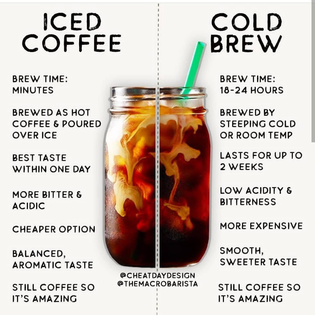 """Daily Nutrition Fact on Instagram """"Cold Brew vs. Iced"""