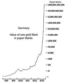 Is A Graph Showing The Trend In The Value Of One Gold Mark In