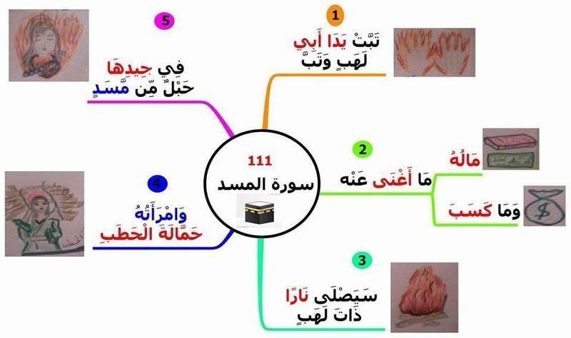 الخرائط الذهنية لحفظ السور القصيرة بيتى مملكتى Islam For Kids Muslim Kids Activities Learning Arabic