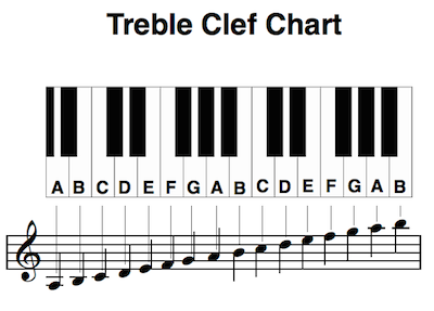 Learn Treble Clef Notes Treble Clef Violin Teaching Reading Sheet Music