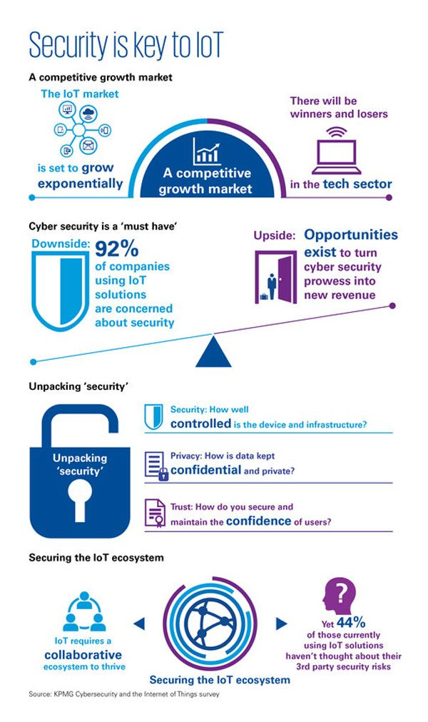 KPMG: Cyber Security & The IoT Ecosystem | IoT | Iot projects