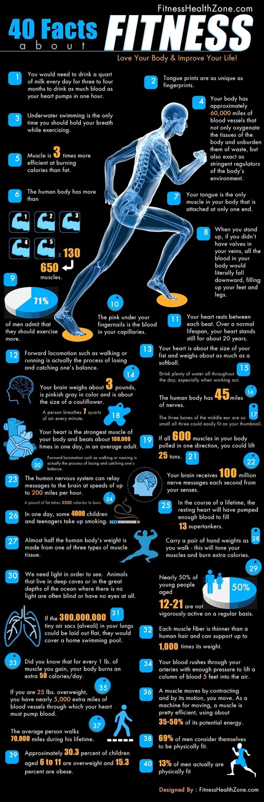 40 Facts About Fitness Transformasi Tubuh