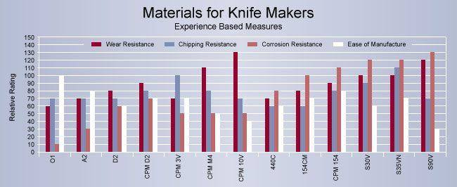 Knife steel comparison smithing blades knife making steel
