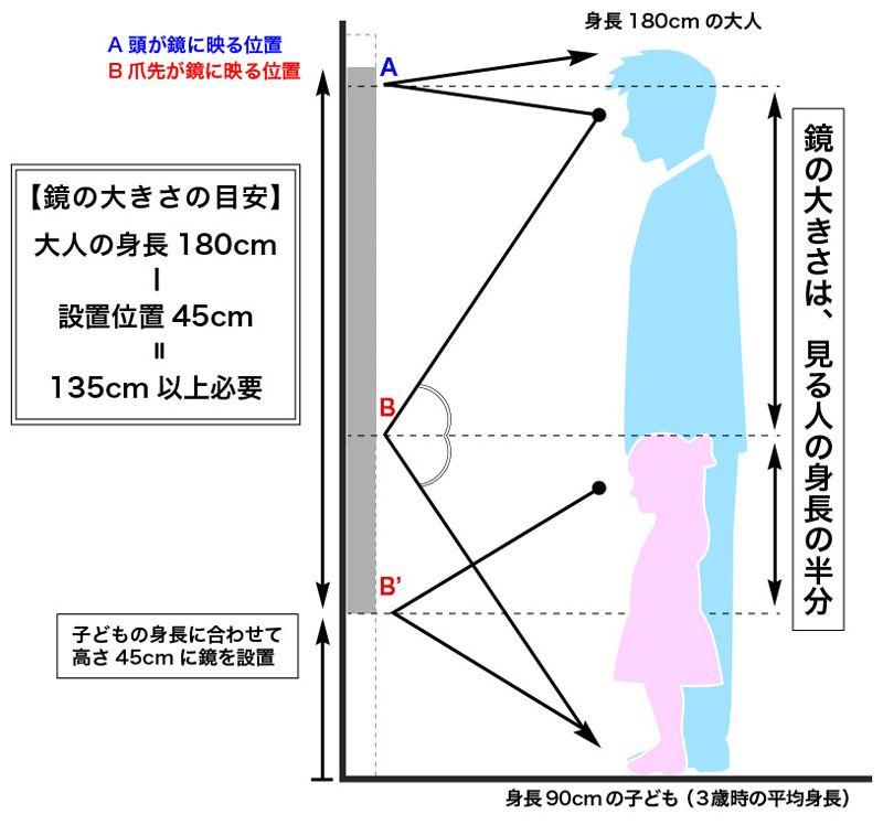 全身が映る鏡の大きさ サイズ は 鏡の販売 Com 鏡 家の設計