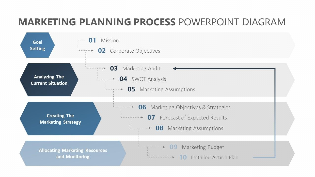 Marketing Planning Process PowerPoint Diagram (2