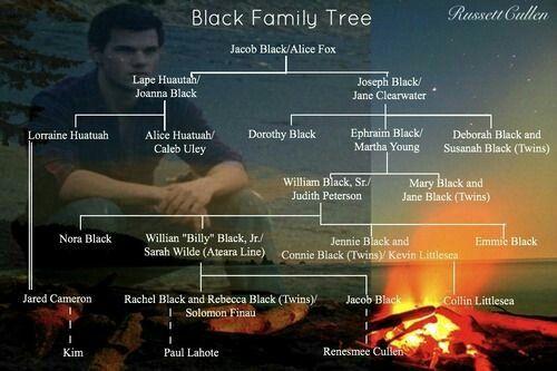 Jake Family Tree