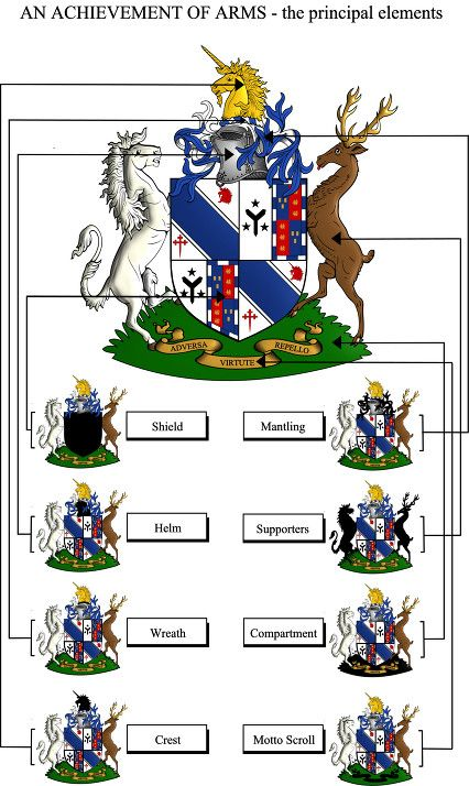 Crests Meanings Symbols Crests And Their Meanings | SCA - Heraldry ...