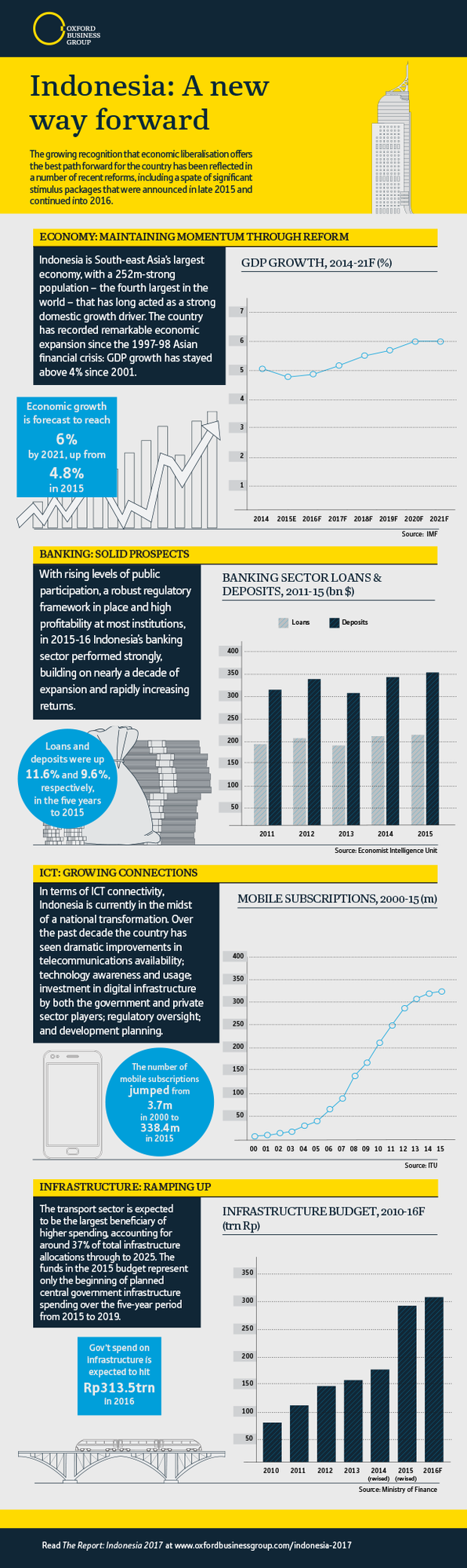 Indonesian Economy Infographic 2016 A New Way Forward