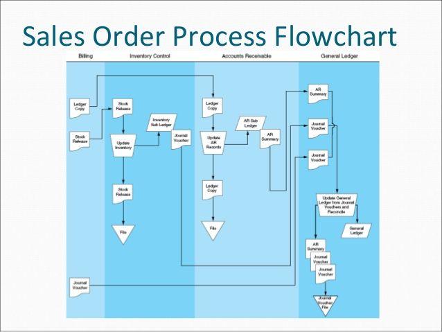 Image Result For Flowchart Ticket Entry Flowchart