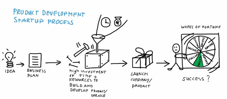 This is the traditional Product Development Startup Process... But there are better ways.
