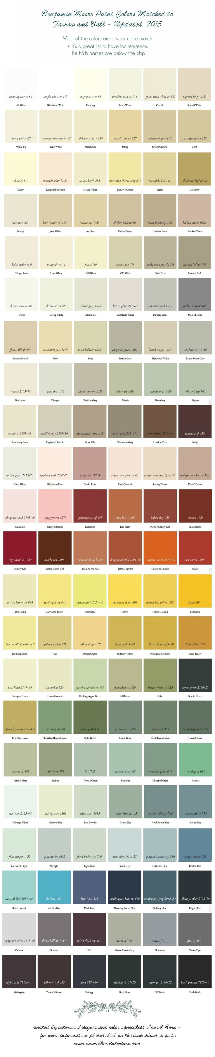 Benjamin Moore Paint Colors Matched To Farrow And Ball 2015