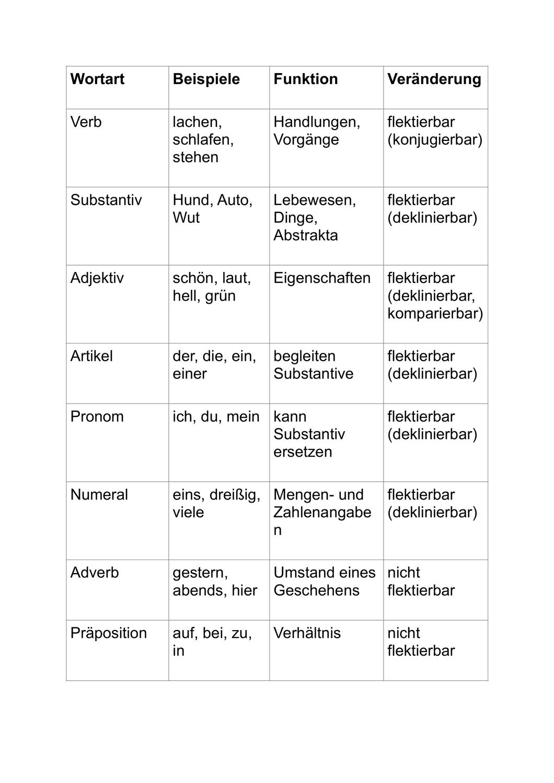 Wortarten Ubersicht Merkmale Und Beispiele 3