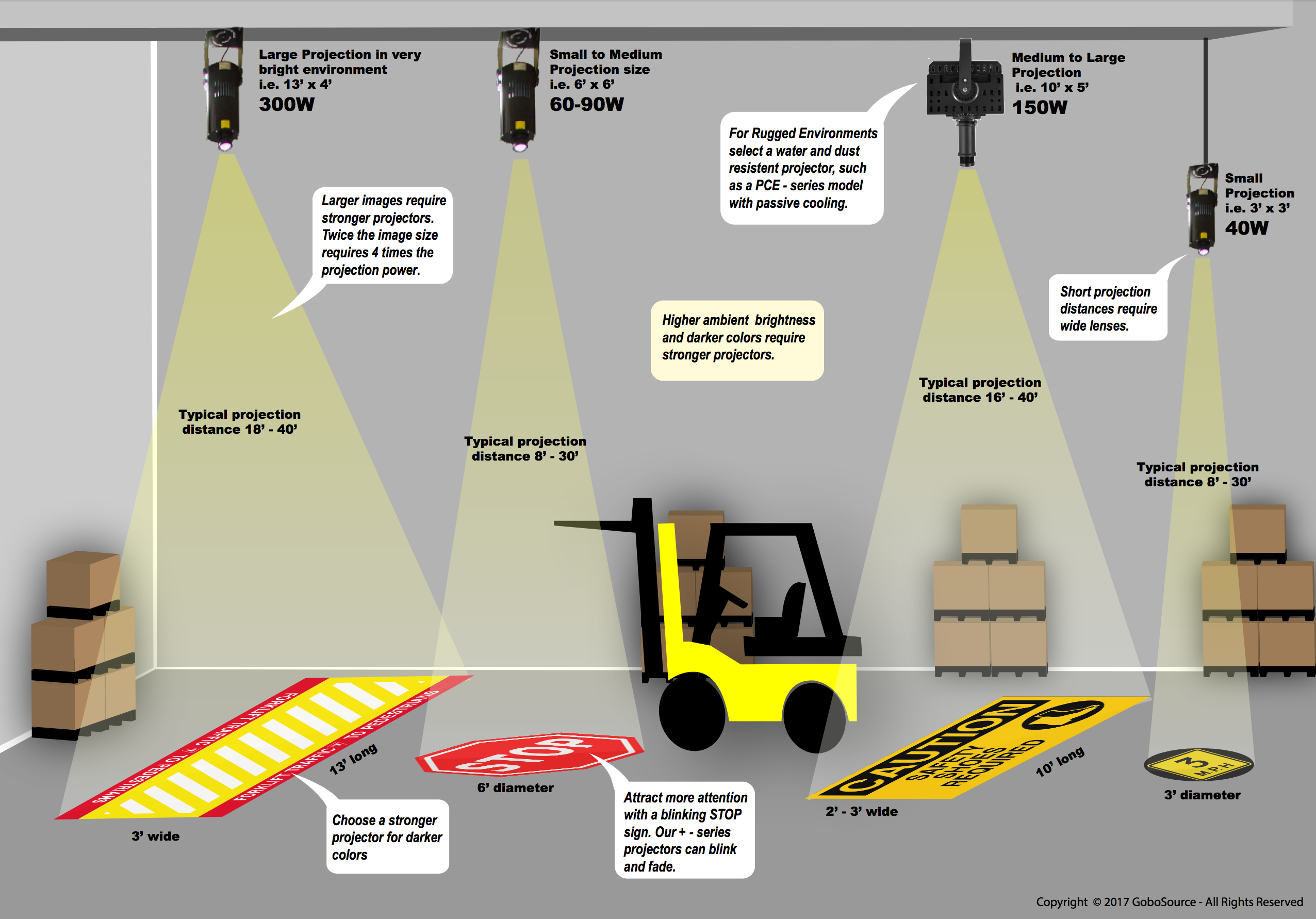 Projected Virtual Signage 101 For Industrial Spaces Gobosource Signage Outdoor Projector Industrial Safety