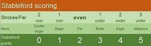 Stableford Scoring Rules Golf Scores Golf Score