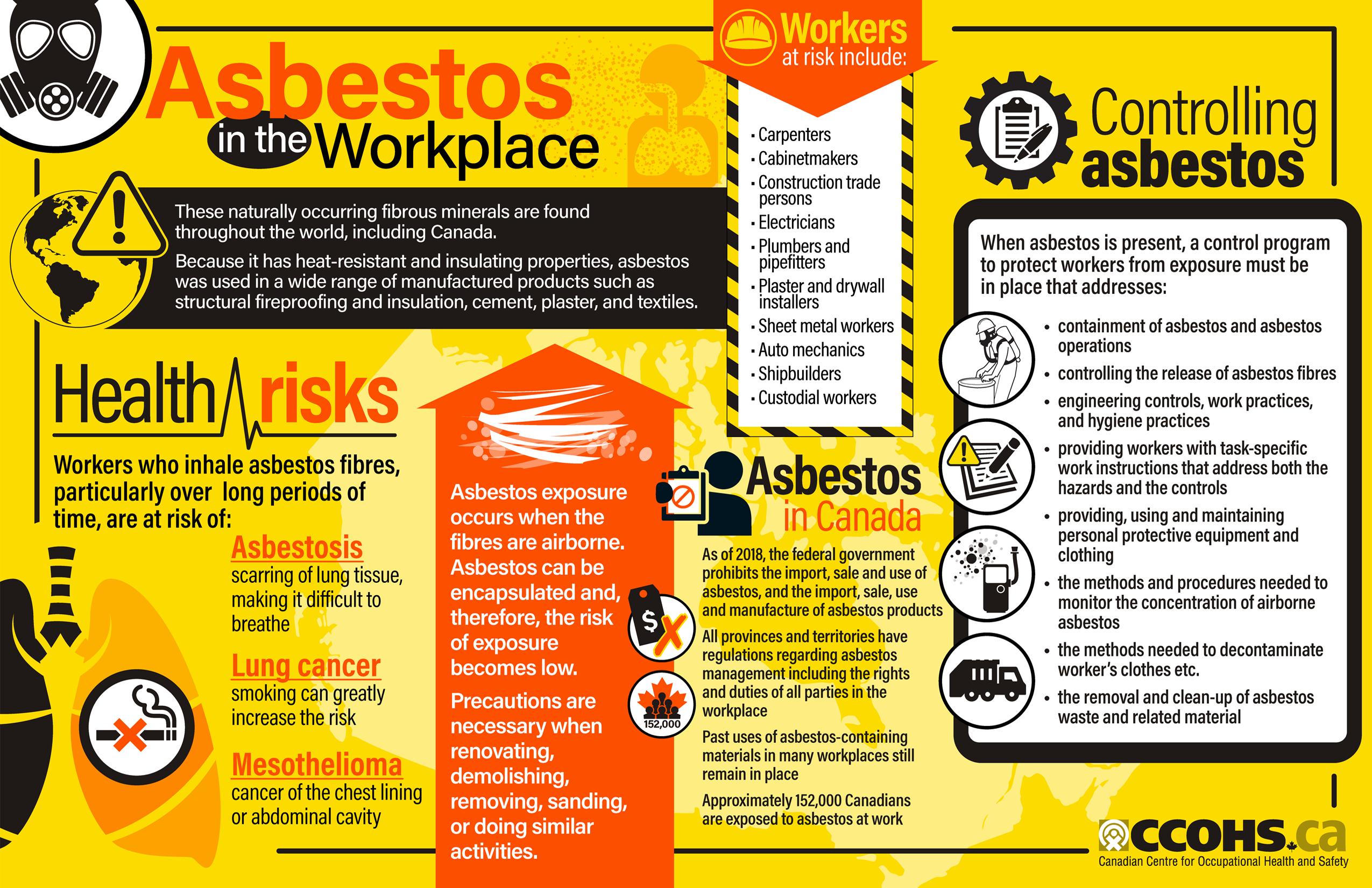 53++ Asbestos workers