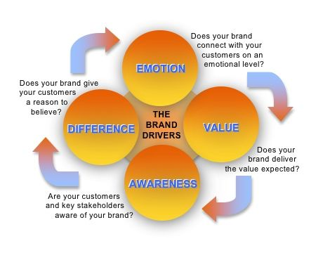 Brand Strategy  Branding