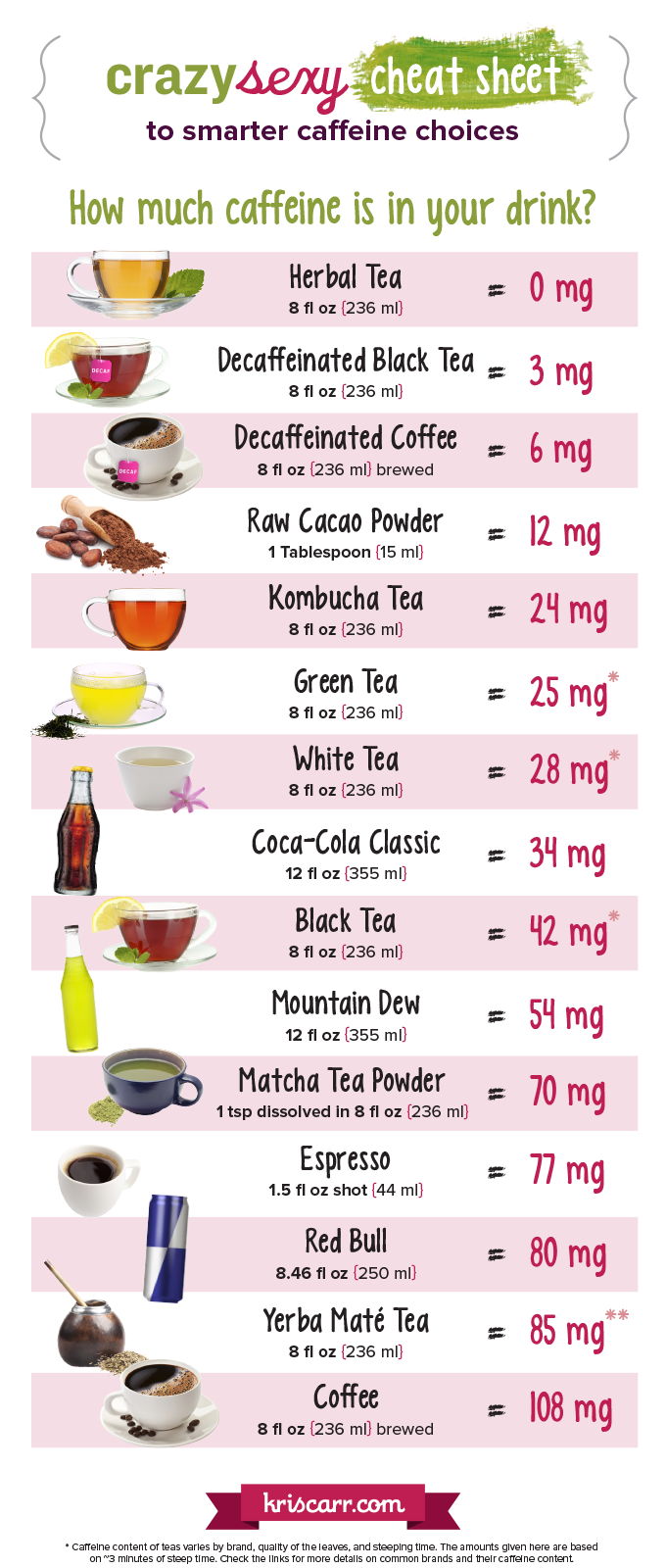 Confused About Coffee? Find Out How it Impacts Your Health. Healthy  FoodsEating HealthyHealthy JunkHealthy DrinksCaffeine AddictionDecaf ...