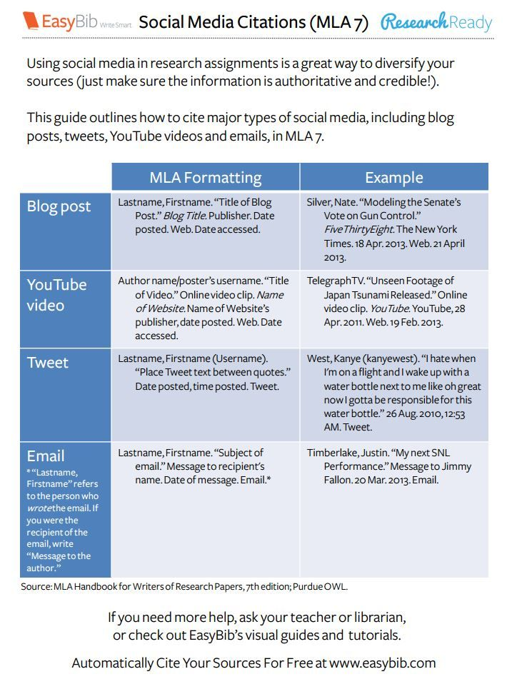 Social Media Citation Mla 7 Information Literacy Types Of Social Media Social Media