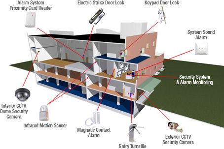 Advanced Commercial Security Systems Security Access