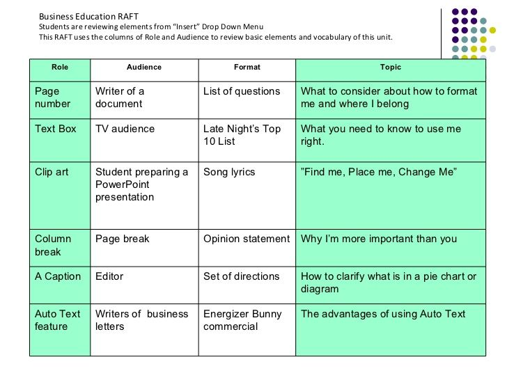 Differentiated Instruction Strategy Raft Lesson Plans Pinterest - copy meaning of blueprint in education