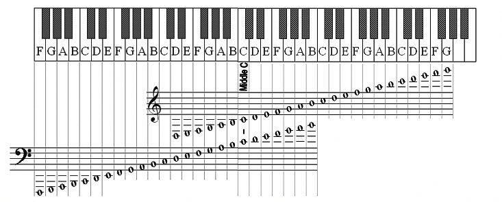 Learn How To Play The Piano How To Read Notes For Newbies And Beginners Free Piano Lessons Online Pianofor Learn Piano Notes Learn Piano Basic Guitar Lessons
