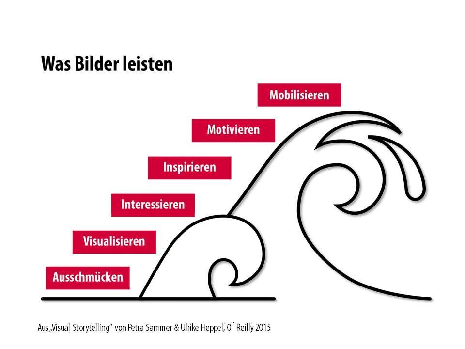 """Was Bilder leisten können - aus """"Visual Storytelling"""", O´Reilly Verlag 2015"""