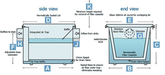 80 Litre Stainless Steel Grease Trap | Hammered Copper Sinks ...