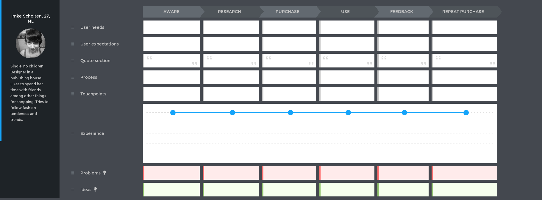 Customer Journey Mapping Template For Manufacturing Customer - Customer journey mapping template